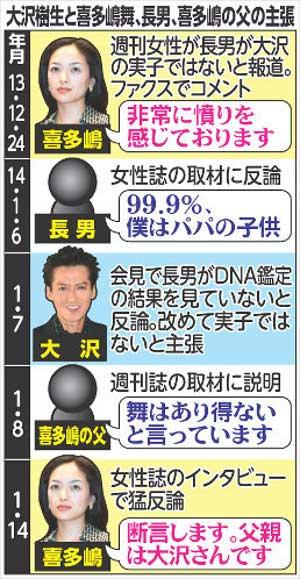 大沢樹生と喜多嶋舞の実子騒動の流れ