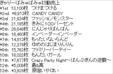 きゃりーぱみゅぱみゅのCDシングル初週売り上げ枚数