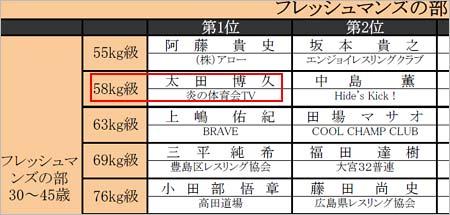 『第16回全日本マスターズレスリング選手権大会』の結果