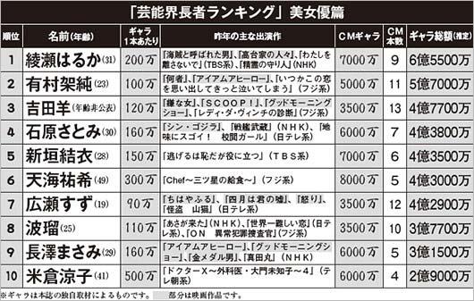 『日刊大衆』発表の「芸能界長者番付」最新ランキング「美女篇」TOP10