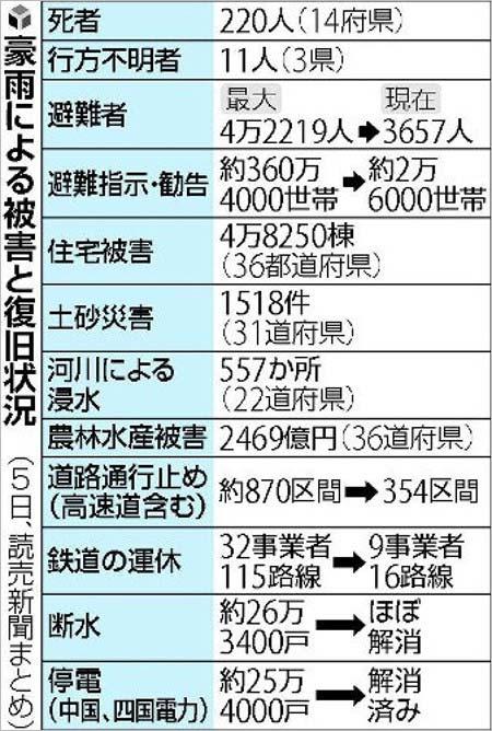 西日本豪雨の被害状況まとめ
