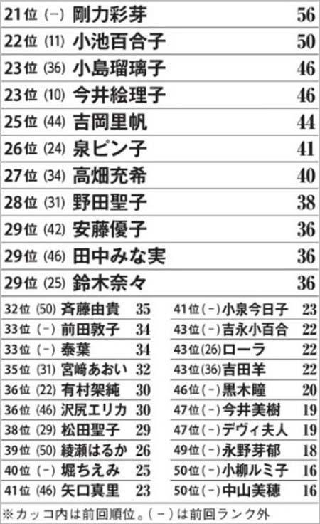 週刊文春女が嫌いな女ランキング2018・TOP20以下