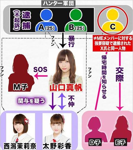 NGT48山口真帆暴行事件の相関図