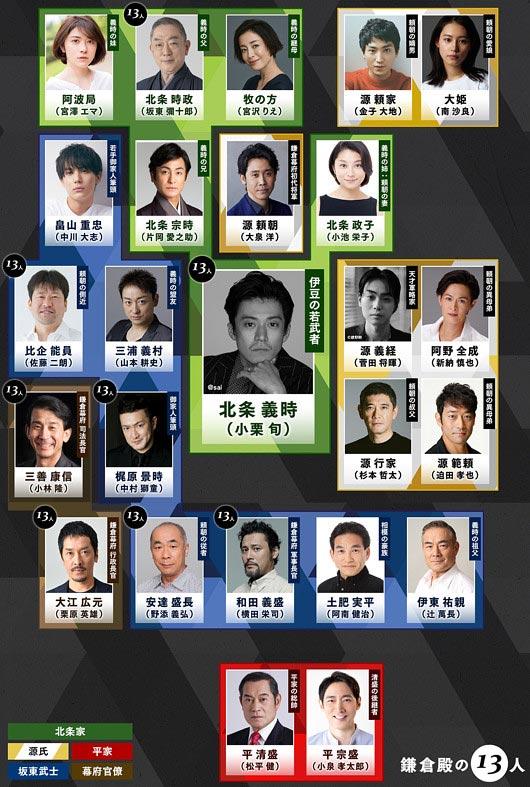 NHK大河ドラマ『鎌倉殿の13人』人物相関図画像