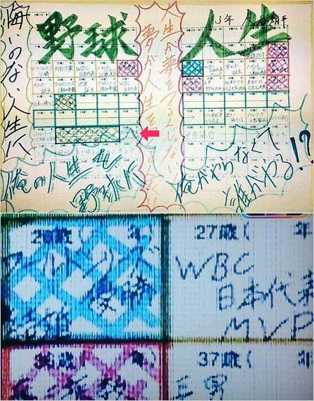大谷翔平の人生設計目標シート画像